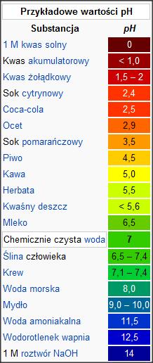 Przykładowe poziomy pH - WIKIPEDIA - Odwrócona Osmoza